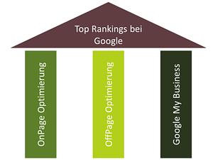 die drei säulen der lokalen suchmaschinenoptimierung | local SEO Agentur